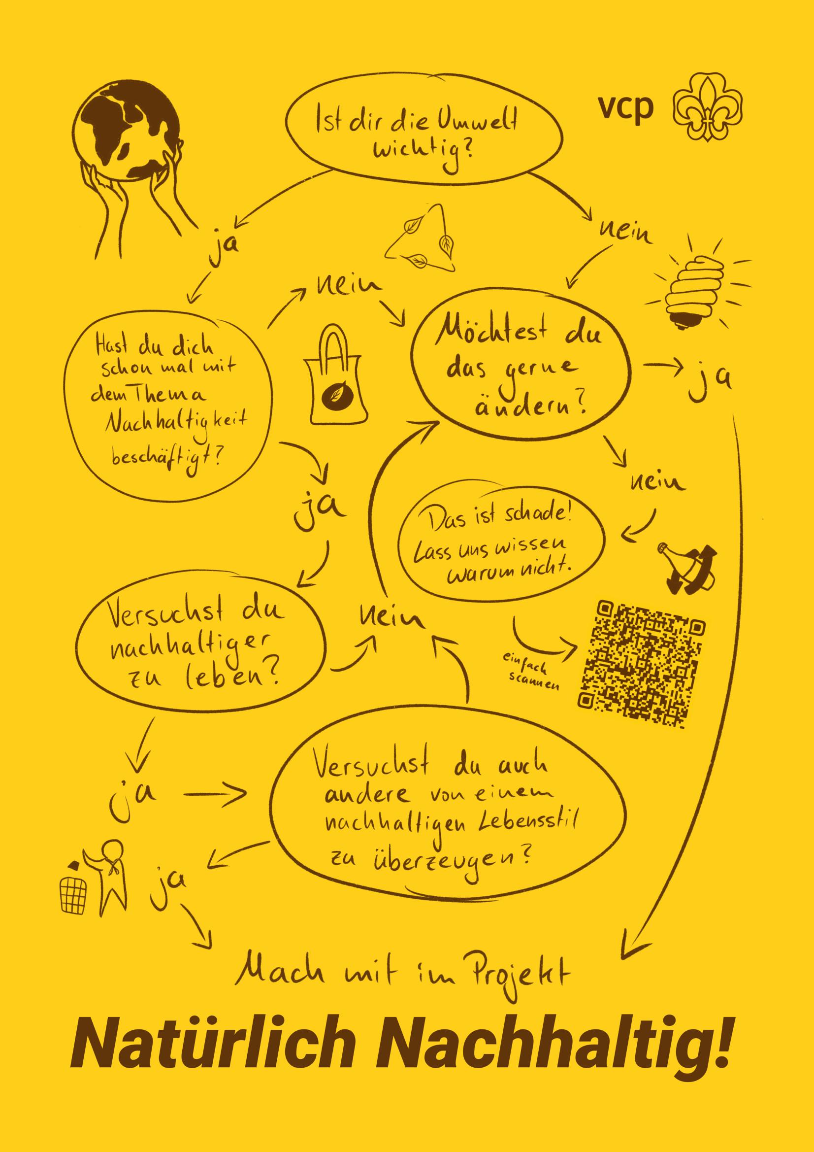 Postkarte Nachhaltigkeit